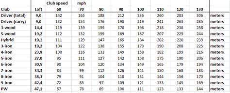 6 iron swing speed chart swing speed versus distance chart helpful chart how far