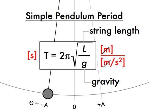 pendulum swing equation simple pendulum equation with diagram energy equation