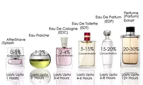 Parfum Eau De Cologne fragrances what is the difference between perfume eau