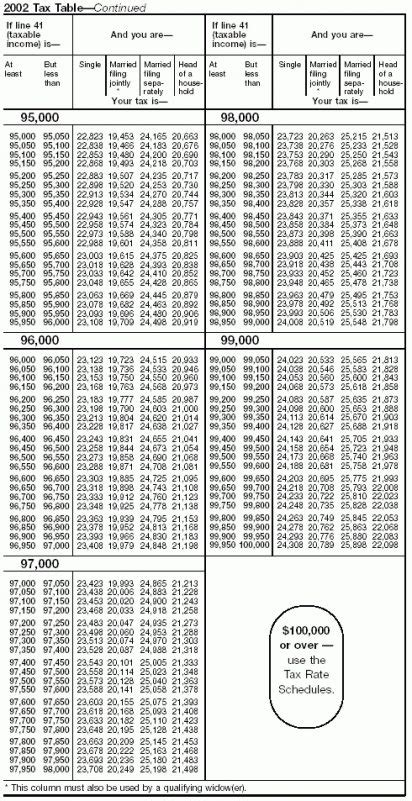 Federal Tax Table 1040ez by Your Federal Income Tax With 1040ez Tax Table 2014 Lovely