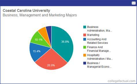 Coastal Carolina Mba Loans by Info On Business Management And Marketing At Coastal