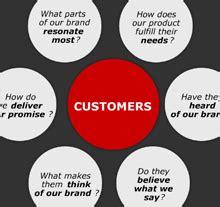 brand strategy for profitable growth bain & company