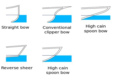 boat wake definition methods for designing ship s hull a general overview