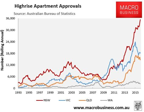 Do Apartment Prices Go In The Fall Bloxo Apartment Prices To Fall In 2017 Macrobusiness