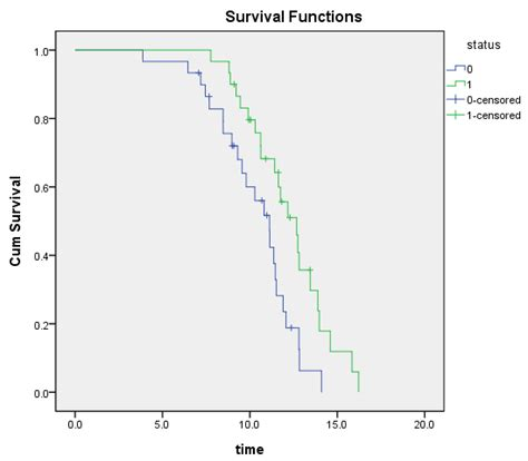 tutorial spss kaplan meier p mean bad scaling choices for the spss roc curve