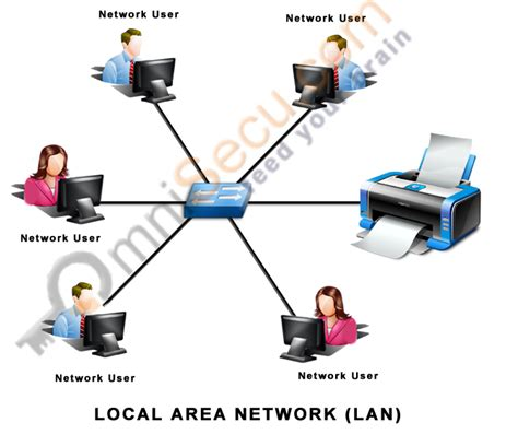 lan local area network changes in network design image gallery lan network