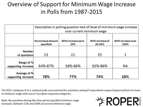 minimum wage overview wages of win the and the minimum wage debate