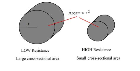Cross Sectional Area Of Circle cross sectional area