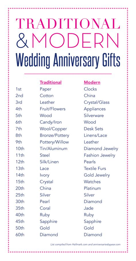 Wedding Anniversary Gift List by Wedding Anniversary Gift List Traditional And Modern