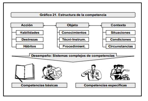 Modelo De Gestion Curricular Definicion modelos curriculares modelos de gesti 243 n sistem 225 tica gesfoc