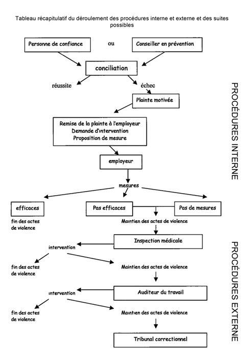 Exemple De Lettre Harcelement Moral Au Travail Ebook Plainte Pour Harcelement Moral Au Travail