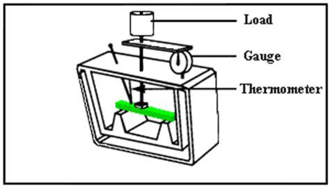 heat deflection temperature testing of plastics
