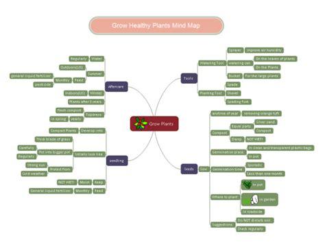 Design Your Own Floor Plan Online Grow Plants Mind Map Free Grow Plants Mind Map Templates