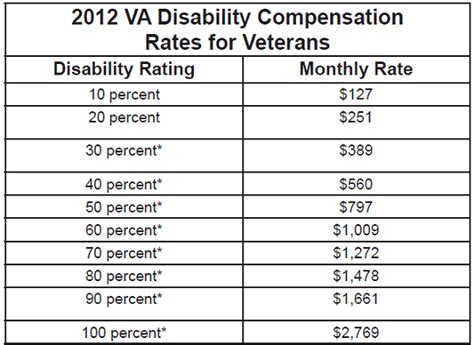 va disability compensation table va compensation tables va benefits pay chart vets who