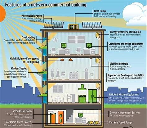 net zero energy in the 2015 new american home time to build in search of affordable net zero energy housing condo ca