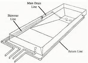 Swimming Pool Plumbing Layout by Underground Plumbing Diagram Underground Free Engine