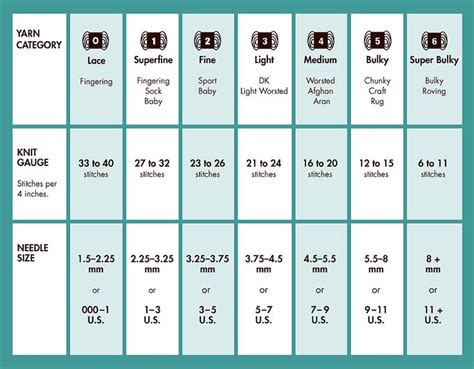 knitting needle sizes and yarn weights learn knitting yarn needle size chart knitting