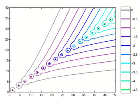 Spectral Methods In Matlab pseudospectra of matrices and operators thumbnail exle