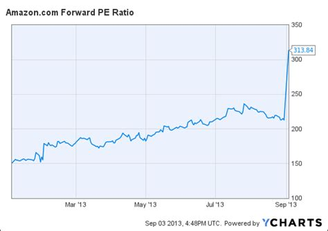 Pe Ratio Tesla We Did Some Math Justifying S Stock Price