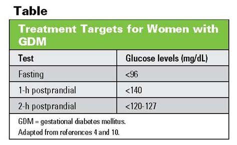 gestational diabetes  patients