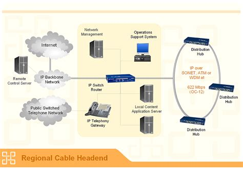 network layout cabling network diagrams
