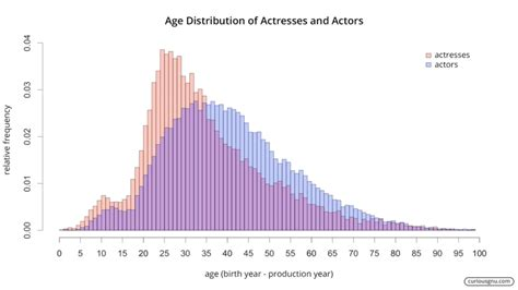 actor and actress pay gap hollywood s ageism and sexism in one astounding graph