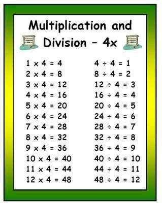 printable multiplication and division tables division table google search division pinterest