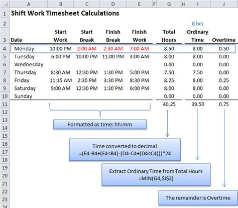 Calculating Overtime Pay Worksheets by Excel Time Calculation Tricks My Hub