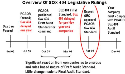 section 404 of sox sarbanes oxley sox 404 what would cause internal