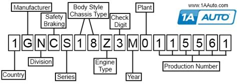 you can learn a lot about your vehicle from its vehicle information number 1a auto explains how