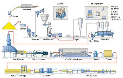 apa itu layout pabrik apa itu fiberboard eco particle bakti nusantara