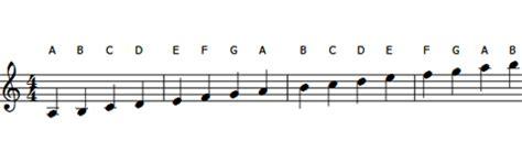 notes | music theory tutorials