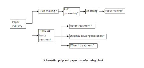 Pulp And Paper Process - paper pulp and process related keywords paper pulp and