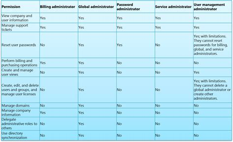 Office 365 Roles Amin Tavakoli Office 365 Administrator Roles