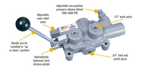Log Splitter Detent Valve Diagram prince log splitter detent valve northern tool equipment