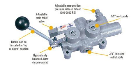 log splitter hydraulic valve diagram chapter woodworking shop set up plans ambla