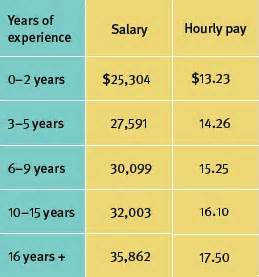 physician salaries average physician salary payscale