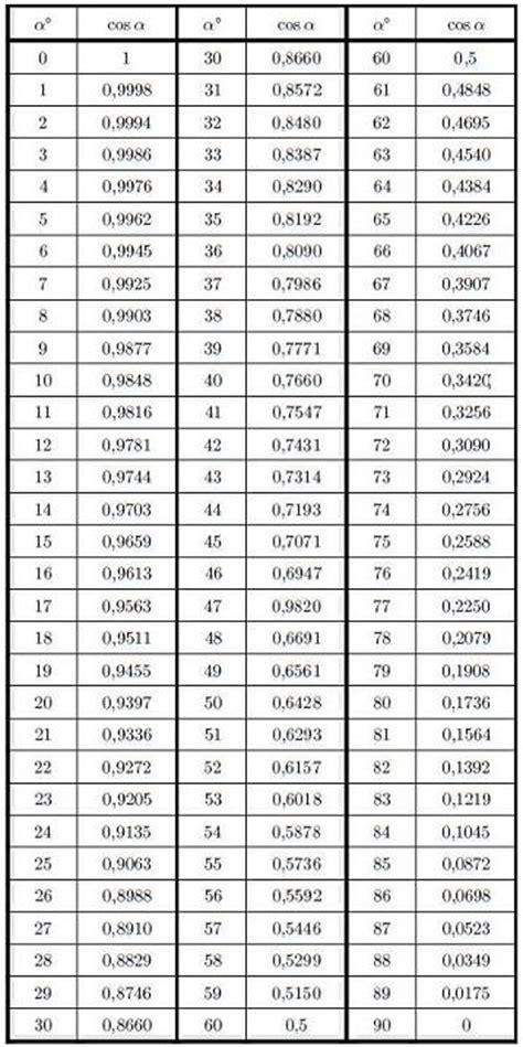 sinus cosinus tabelle cosinus d un angle