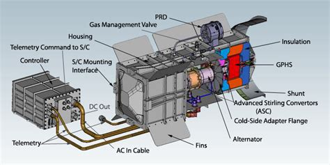 layout builder oneengine nasa halts work on its new nuclear generator for deep