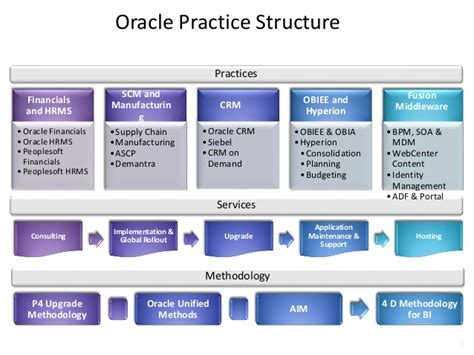 Zensar Technologies Oracle Capabilities Data Archiving Strategy Template