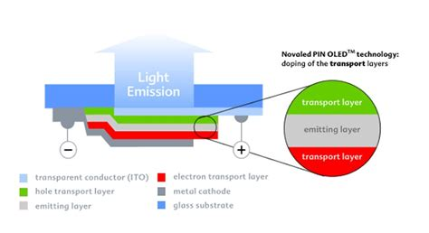 efficient organic light emitting diodes oleds novaled develops improved highly power efficient white pin oleds with lifetime and