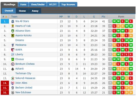 epl table result live russia premier league fixtures table and results