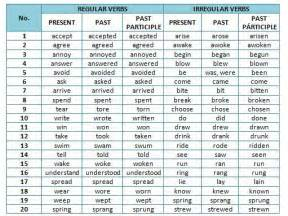 22 best present tense and past tense words images on