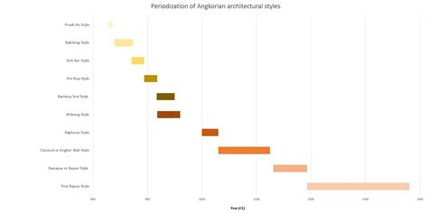 styles of architecture periodization of angkorian architectural styles