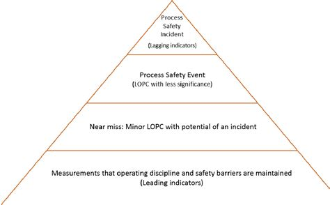 Pdf Investigating Leading Process Safety Indicators A