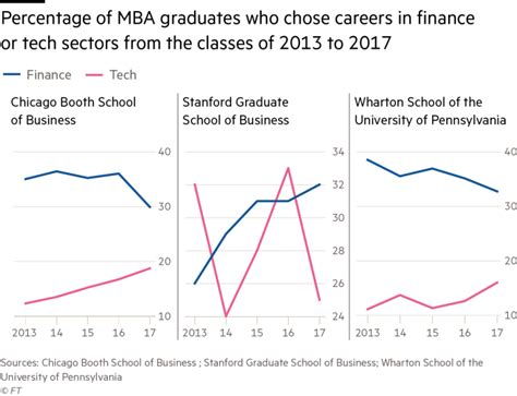 Of Chicago Mba Ranking 2017 by The 2018 Financial Times Top Finance Mbas List Metromba