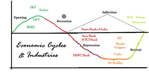 cycle economics and personal finance books economic cycles and stock investing