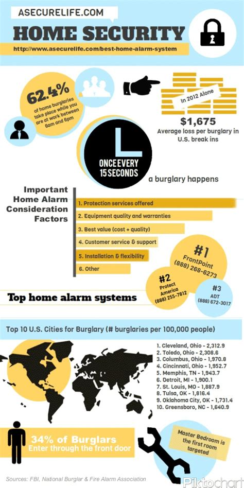 burglary statistics infographic home security