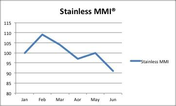 monthly stainless mmi® falls 9% to 91 steel, aluminum