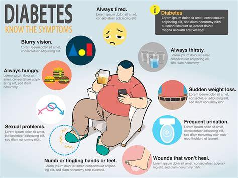 diabetes symptoms diabetes symptoms type 1 diabetes uncontrolled autos post